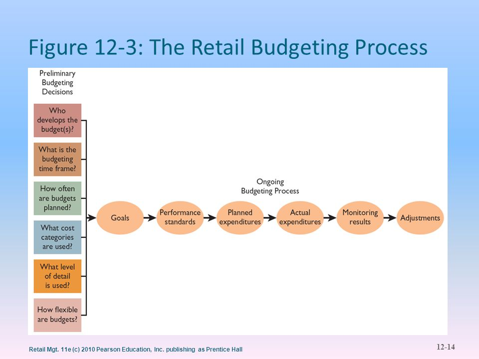 Figure 12-3: The Retail Budgeting Process