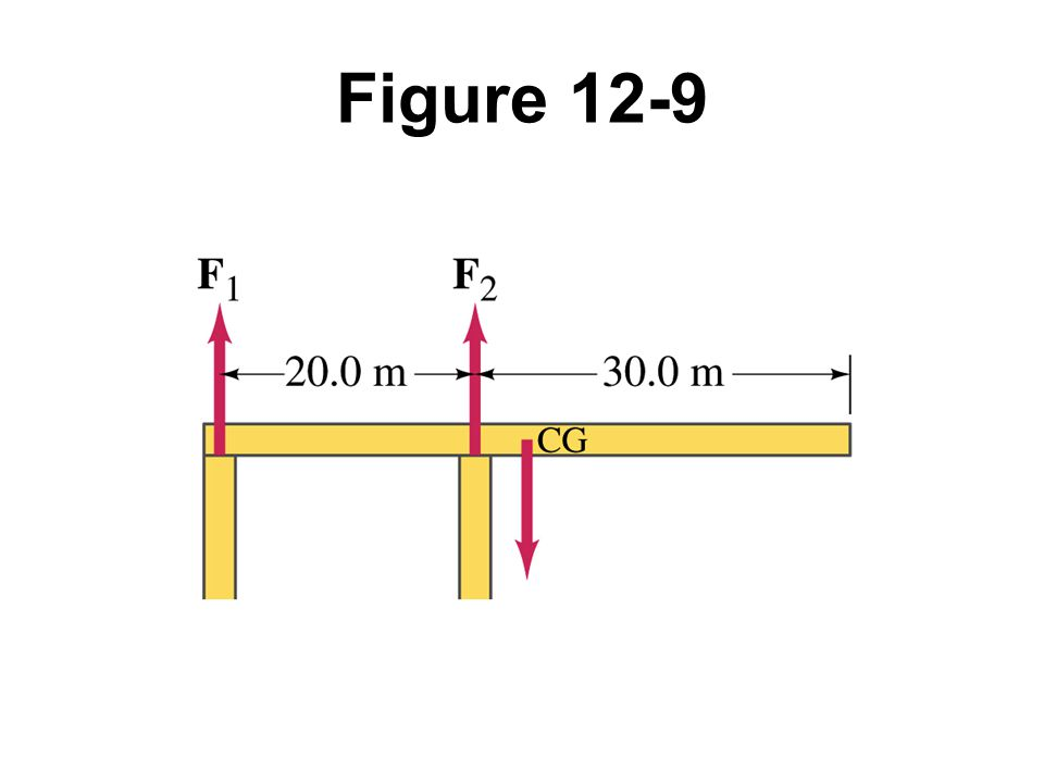 Figure 12-9