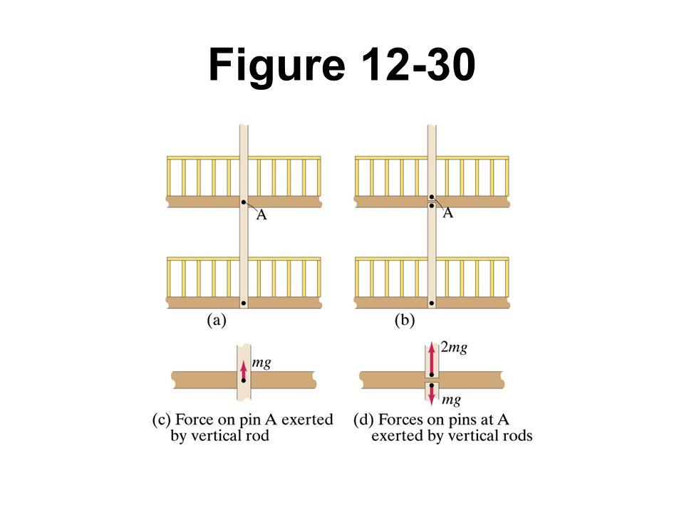 Figure 12-30 Example 12-14