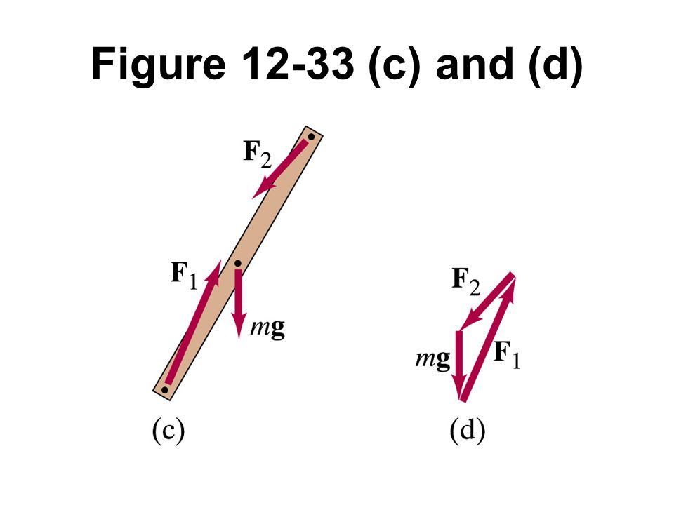 Figure 12-33 (c) and (d)