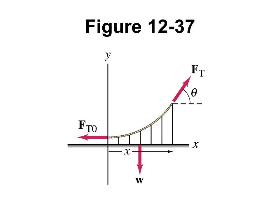 Figure 12-37 Example 12 -16.