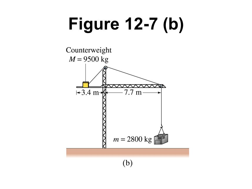 Figure 12-7 (b) Example 12-4.