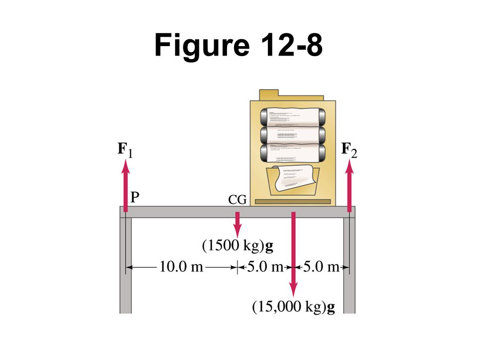 Figure 12-8 Example 12-5.