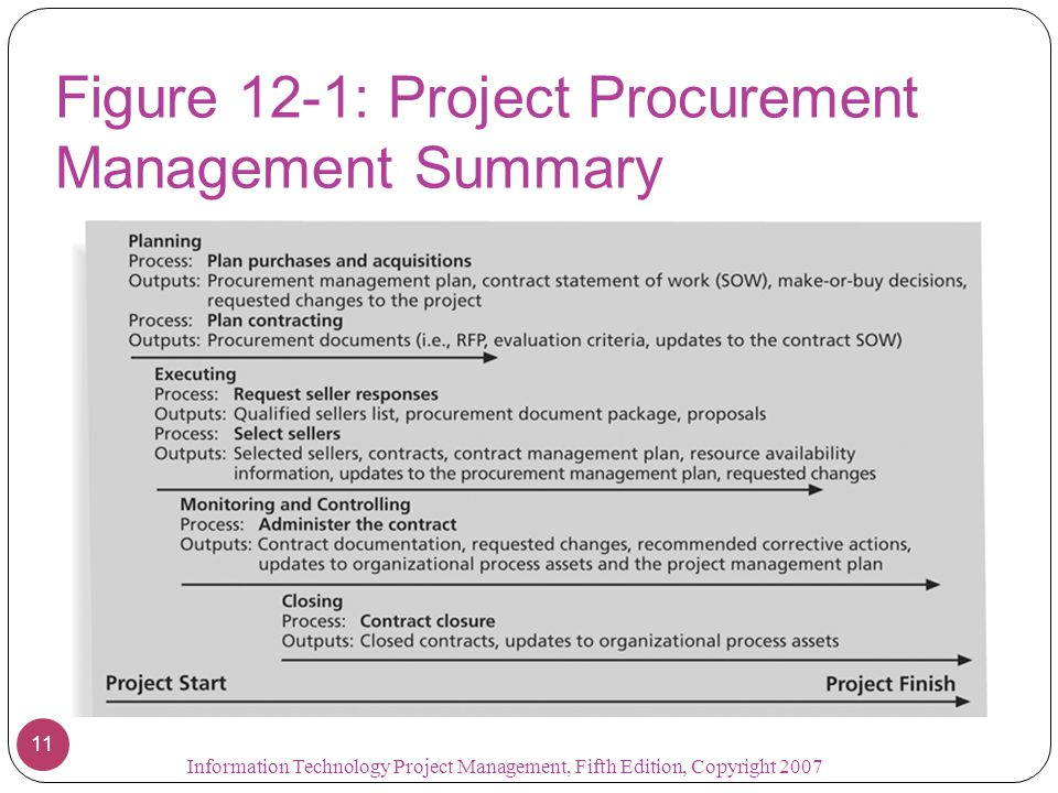 Figure 12-1: Project Procurement Management Summary