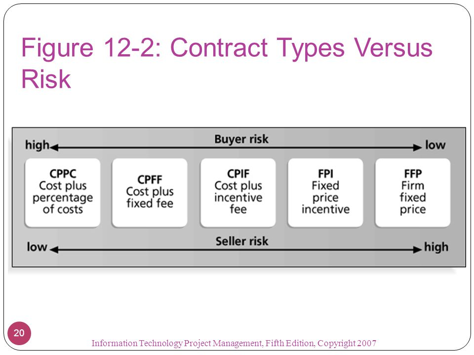 Figure 12-2: Contract Types Versus Risk