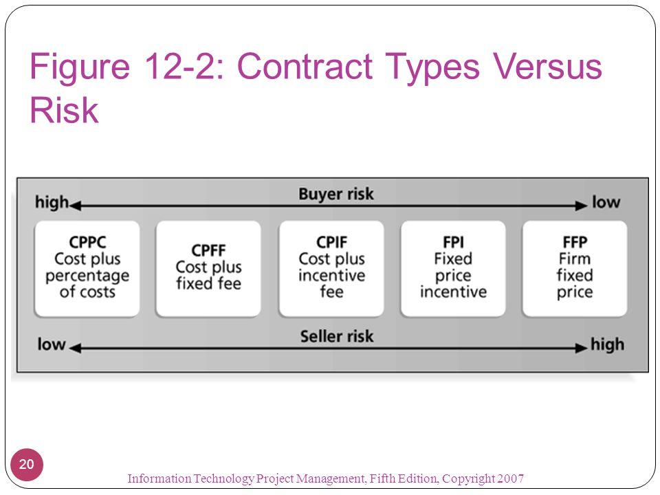 Figure 12-2: Contract Types Versus Risk