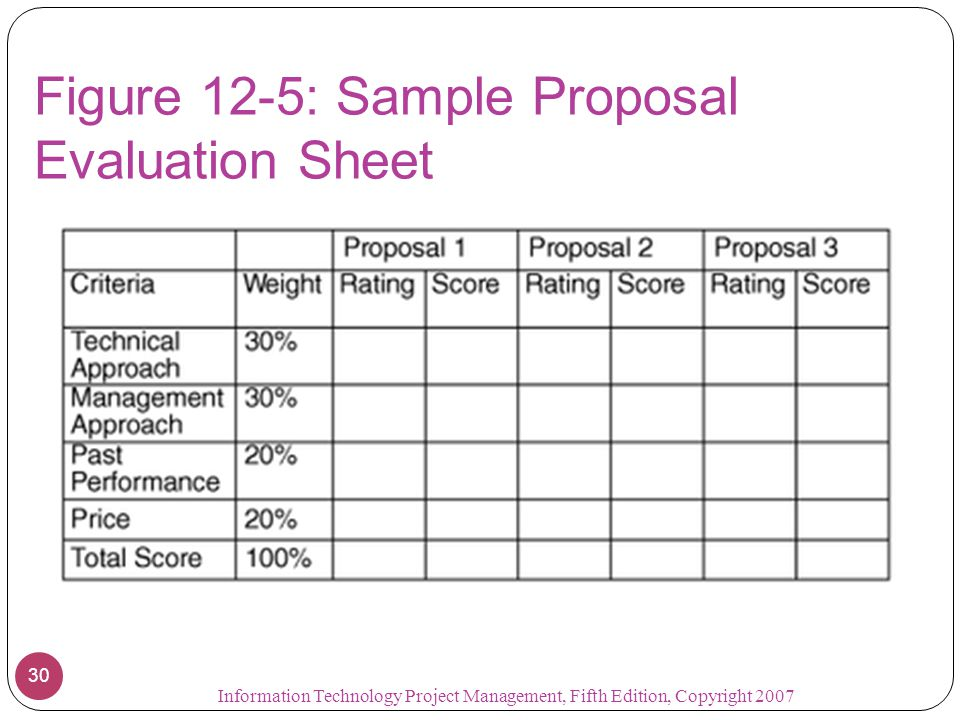 Figure 12-5: Sample Proposal Evaluation Sheet