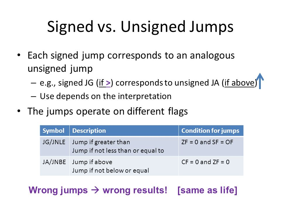 Signed vs. Unsigned Jumps
