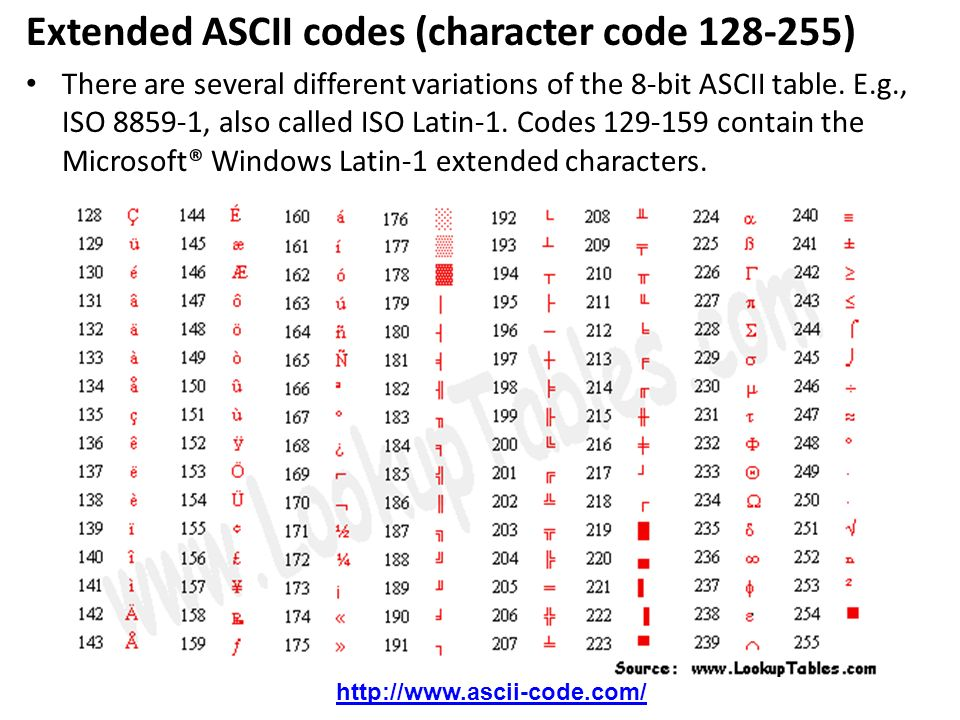 Extended ASCII codes (character code )
