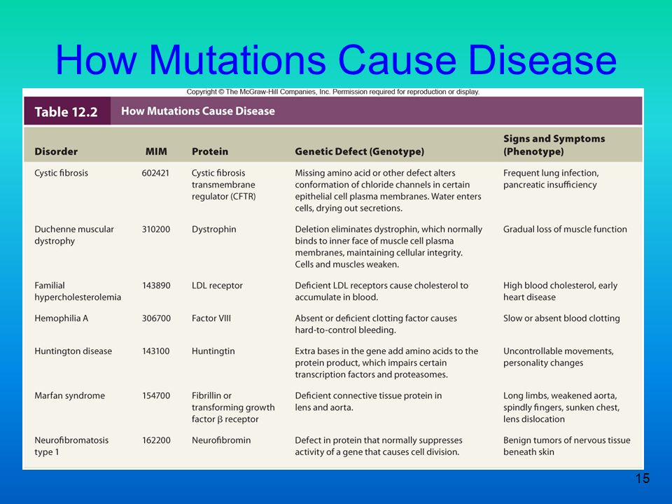 How Mutations Cause Disease