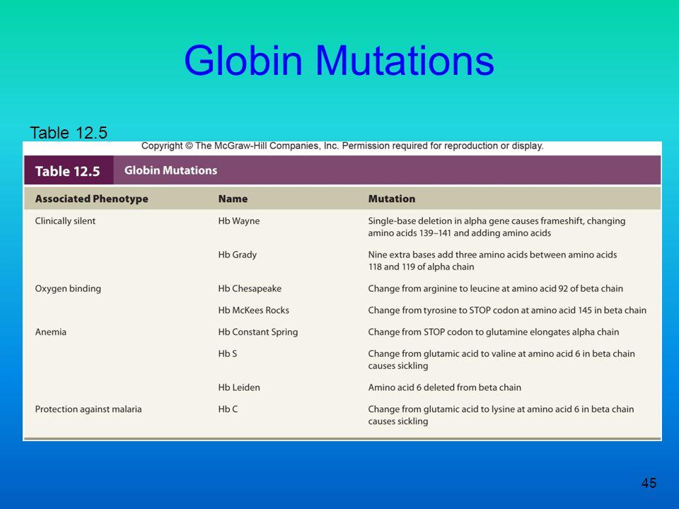Globin Mutations Table 12.5