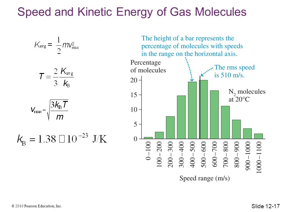 Speed and Kinetic Energy of Gas Molecules