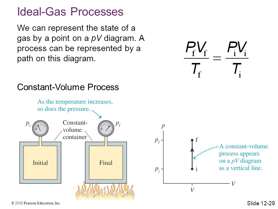 Ideal-Gas Processes Constant-Volume Process