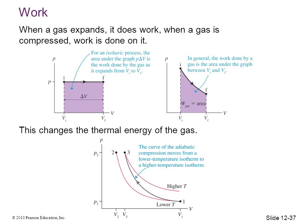 Work When a gas expands, it does work, when a gas is compressed, work is done on it. This changes the thermal energy of the gas.