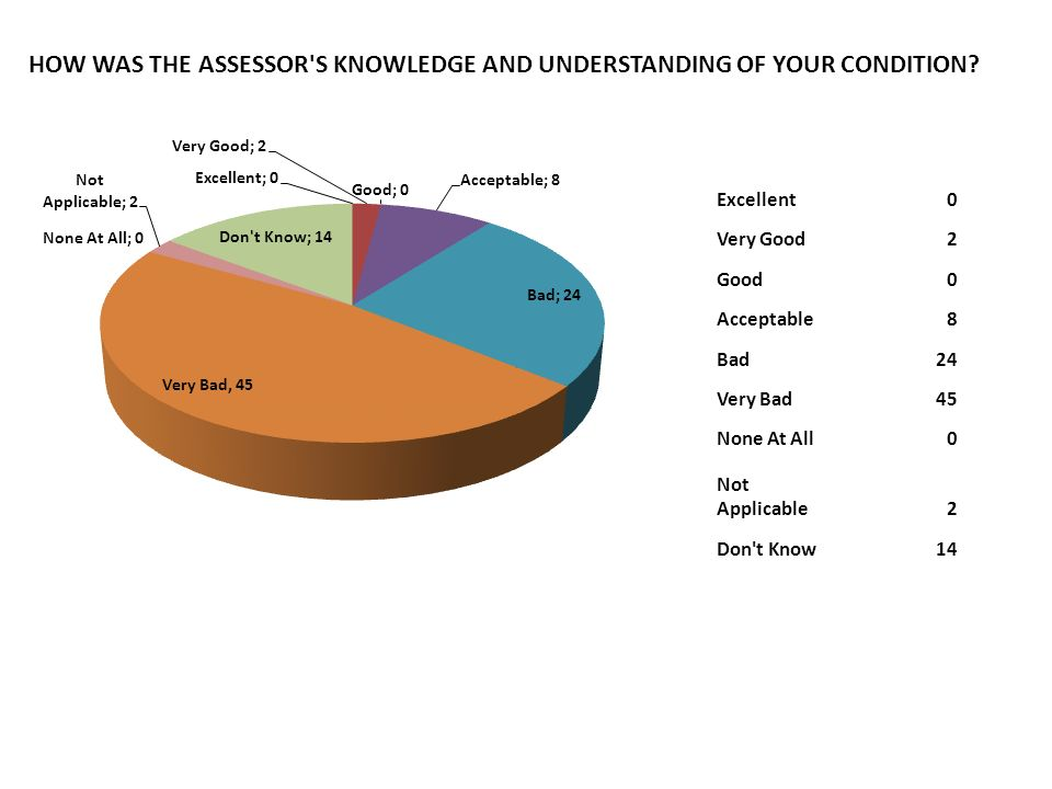 HOW WAS THE ASSESSOR S KNOWLEDGE AND UNDERSTANDING OF YOUR CONDITION
