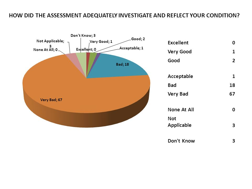 HOW DID THE ASSESSMENT ADEQUATELY INVESTIGATE AND REFLECT YOUR CONDITION