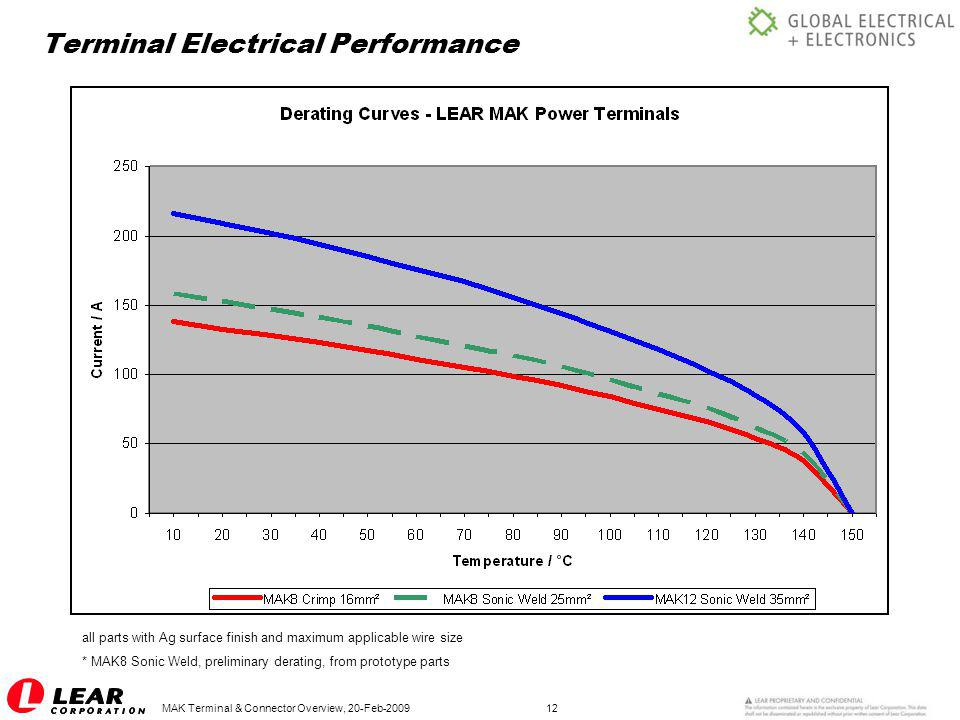Terminal Electrical Performance