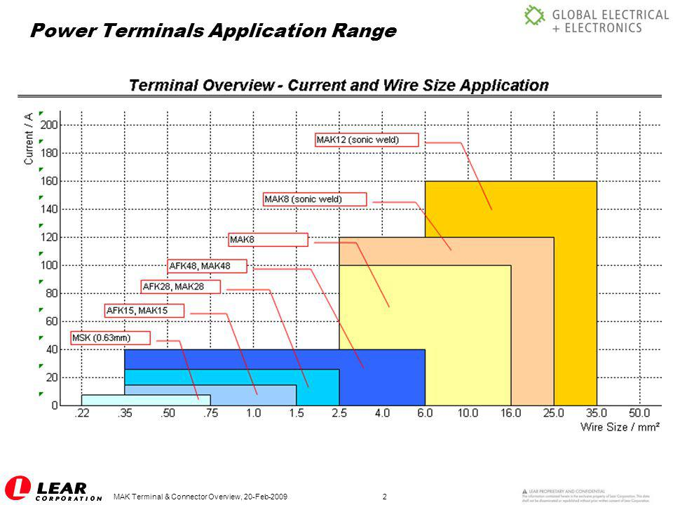Power Terminals Application Range