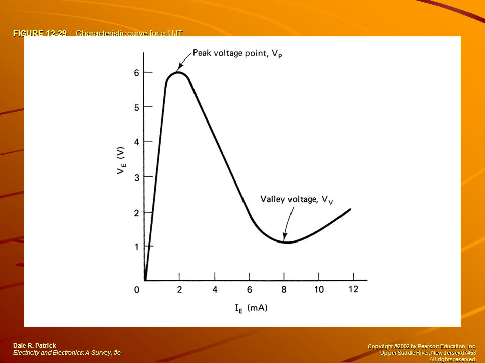 FIGURE 12-29 Characteristic curve for a UJT.