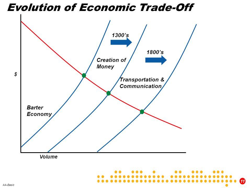 Evolution of Economic Trade-Off