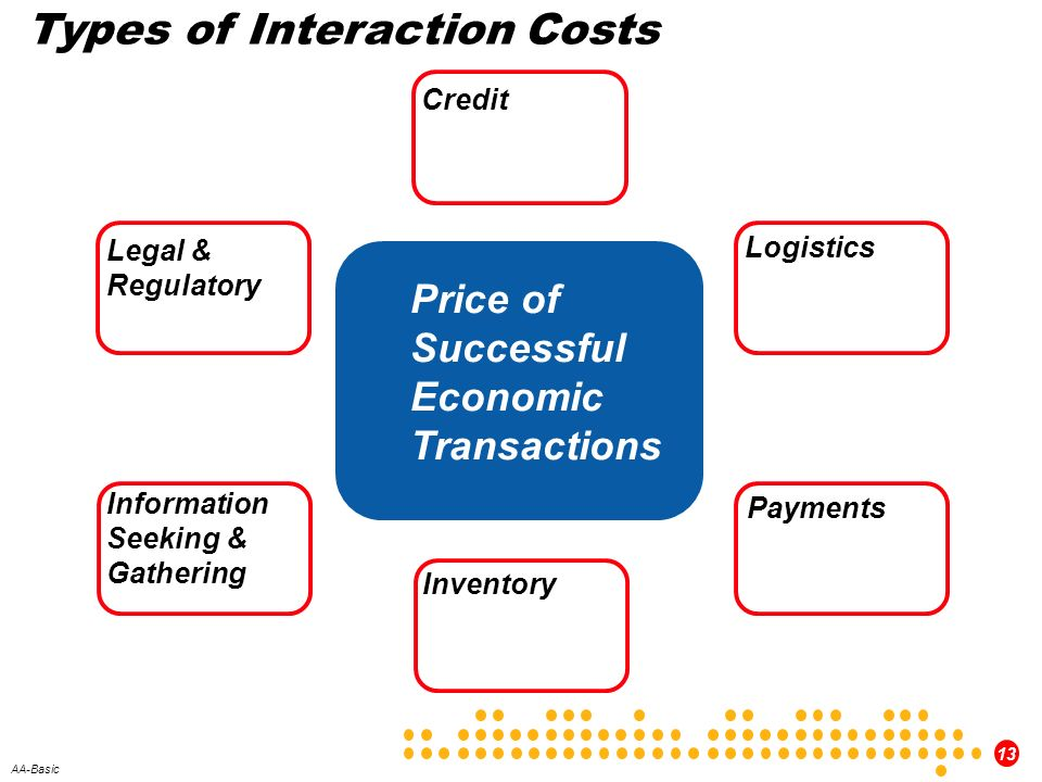 Types of Interaction Costs