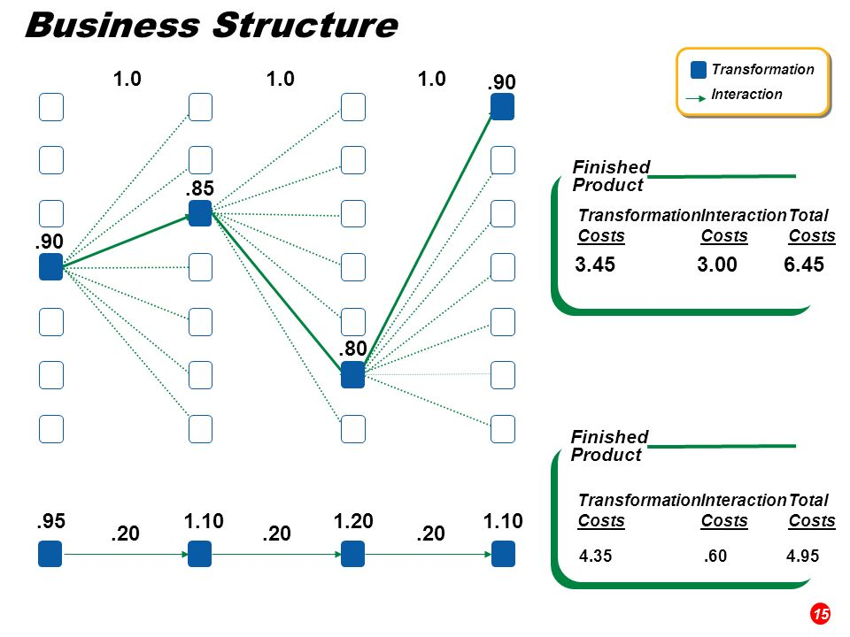 Business StructureTransformation. Interaction. 1.0. 1.0. 1.0. .90. Finished. Product. .85. Transformation.