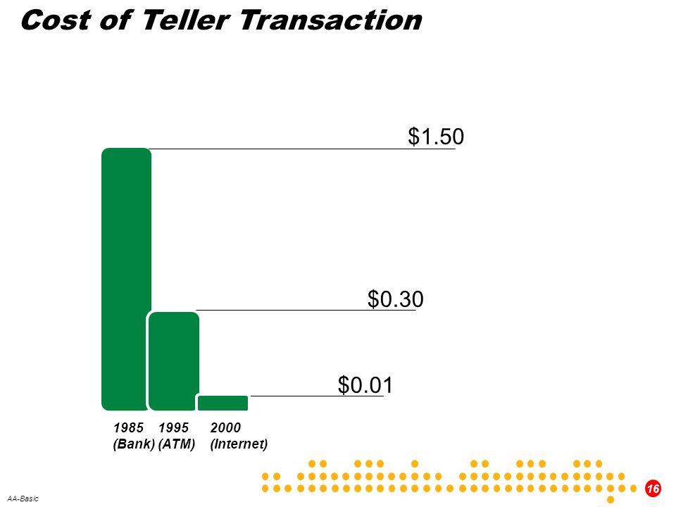 Cost of Teller Transaction