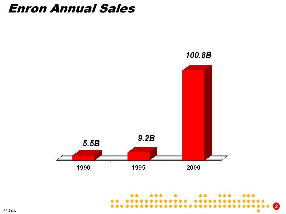 Enron Annual Sales 100.8B 9.2B 5.5B