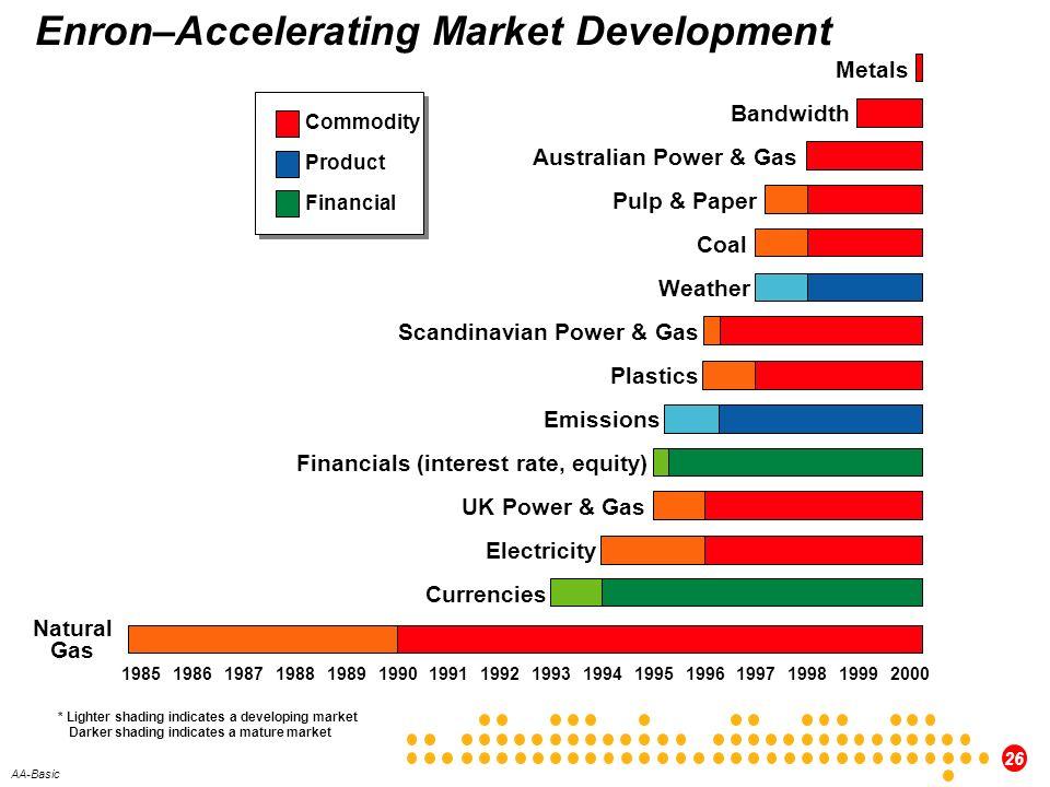 Enron–Accelerating Market Development