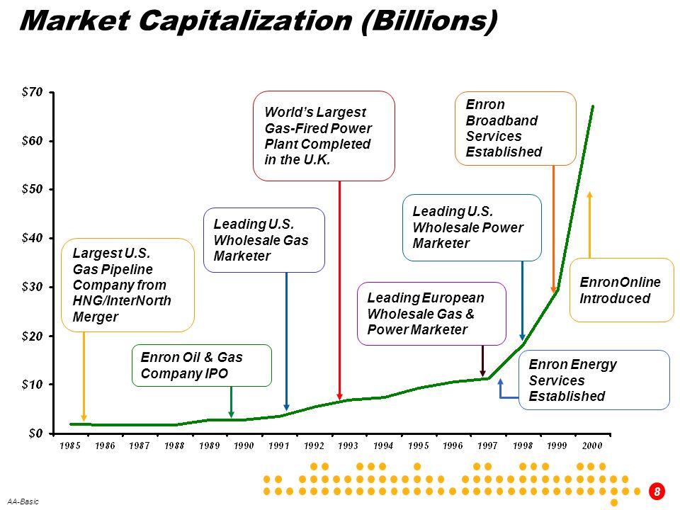 Market Capitalization (Billions)