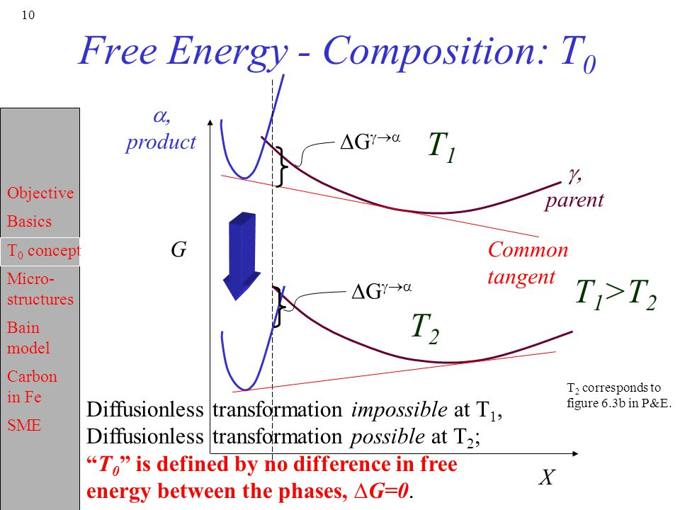 Free Energy - Composition: T0