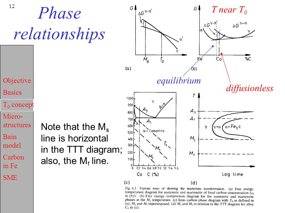 Phase relationships T near T0 equilibrium diffusionless