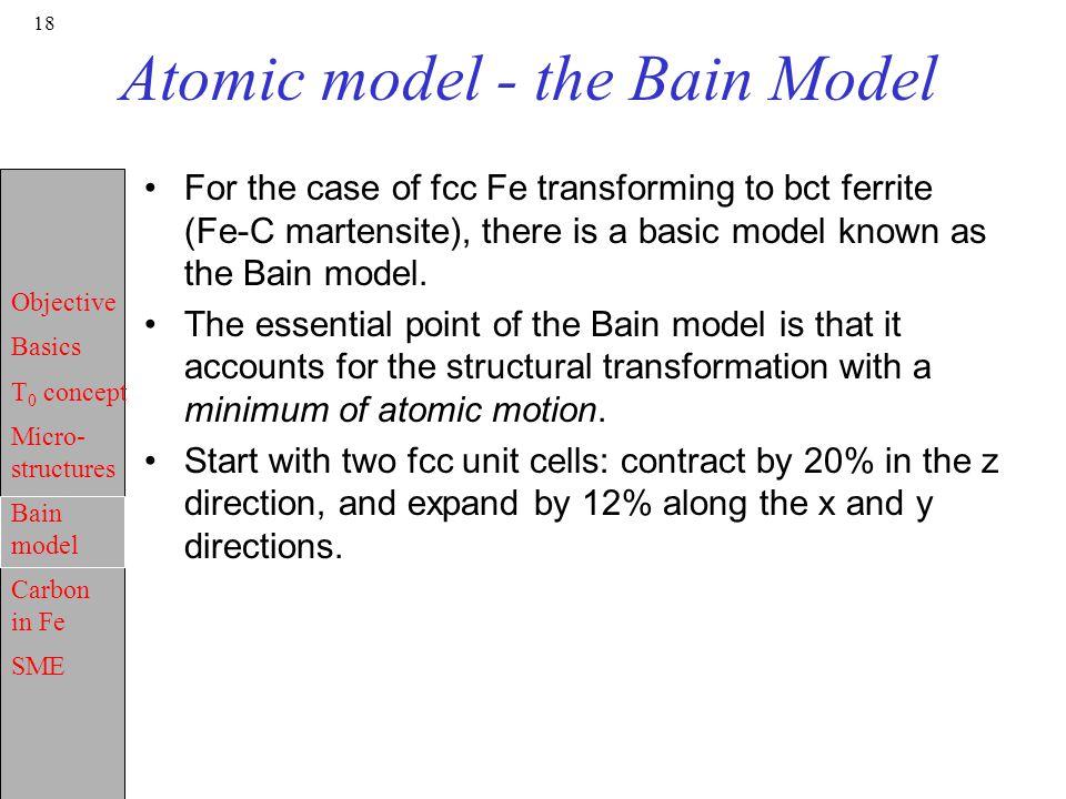 Atomic model - the Bain Model