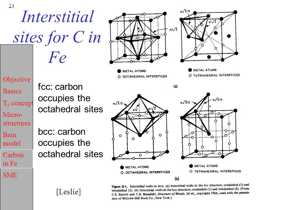 Interstitial sites for C in Fe