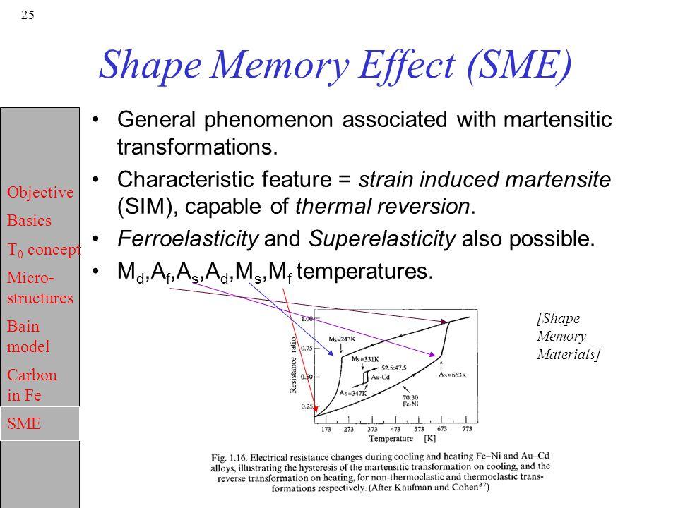 Shape Memory Effect (SME)