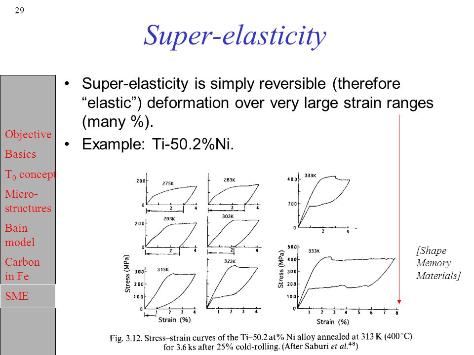 Super-elasticity Super-elasticity is simply reversible (therefore elastic ) deformation over very large strain ranges (many %).