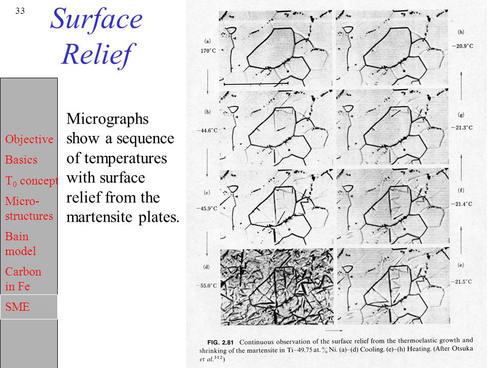 Surface Relief Micrographs show a sequence of temperatures with surface relief from the martensite plates.