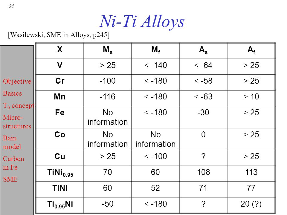 Ni-Ti Alloys X Ms Mf As Af V > 25 < -140 < -64 Cr -100