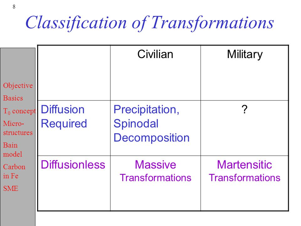 Classification of Transformations