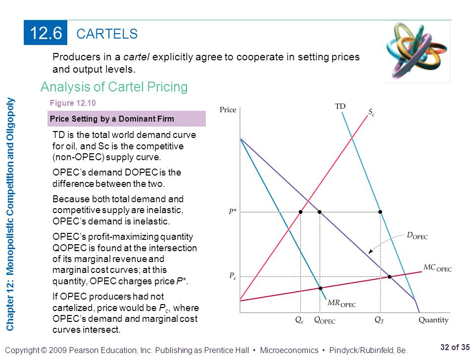 12.6 CARTELS Analysis of Cartel Pricing