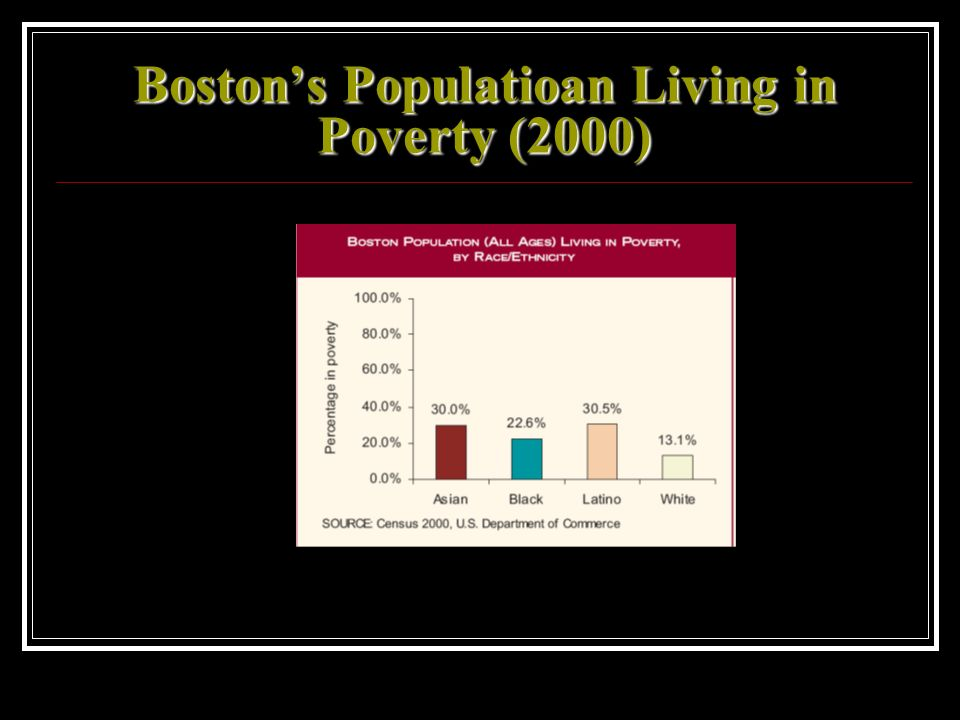Boston's Populatioan Living in Poverty (2000)