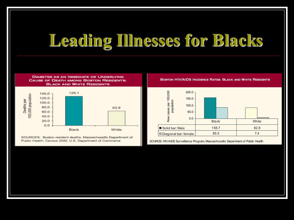 Leading Illnesses for Blacks