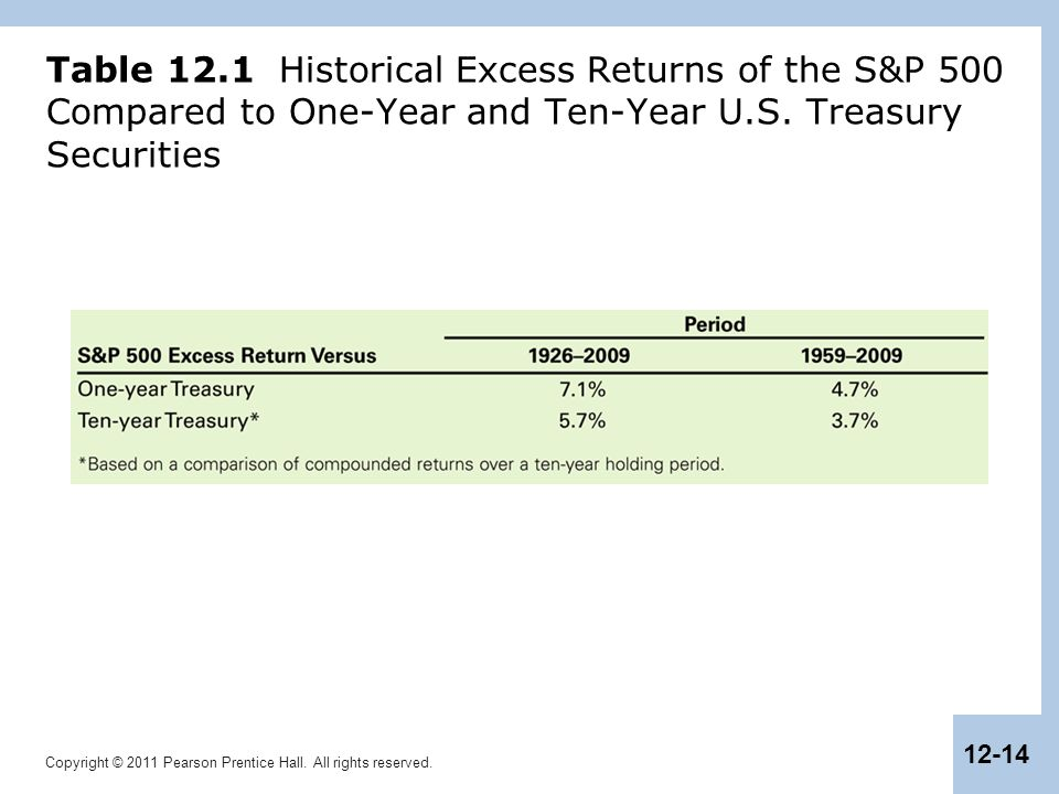 Table 12.1 Historical Excess Returns of the S&P 500 Compared to One-Year and Ten-Year U.S.