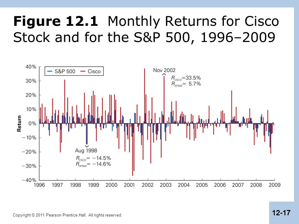 Figure 12.1 Monthly Returns for Cisco Stock and for the S&P 500, 1996–2009