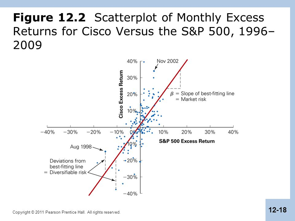 Figure 12.2 Scatterplot of Monthly Excess Returns for Cisco Versus the S&P 500, 1996–2009