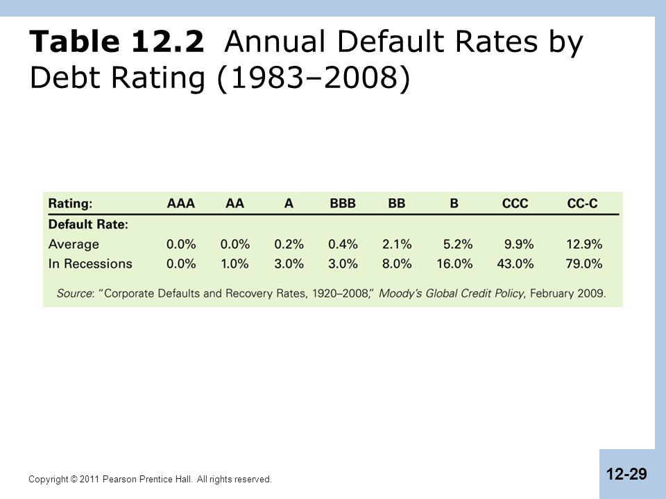 Table 12.2 Annual Default Rates by Debt Rating (1983–2008)