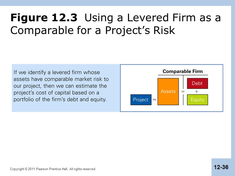 Figure 12.3 Using a Levered Firm as a Comparable for a Project's Risk