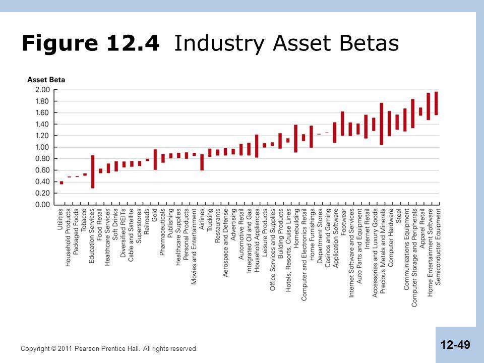 Figure 12.4 Industry Asset Betas
