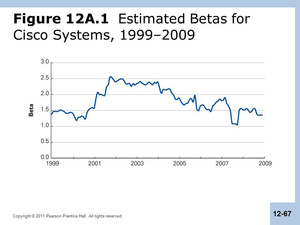 Figure 12A.1 Estimated Betas for Cisco Systems, 1999–2009