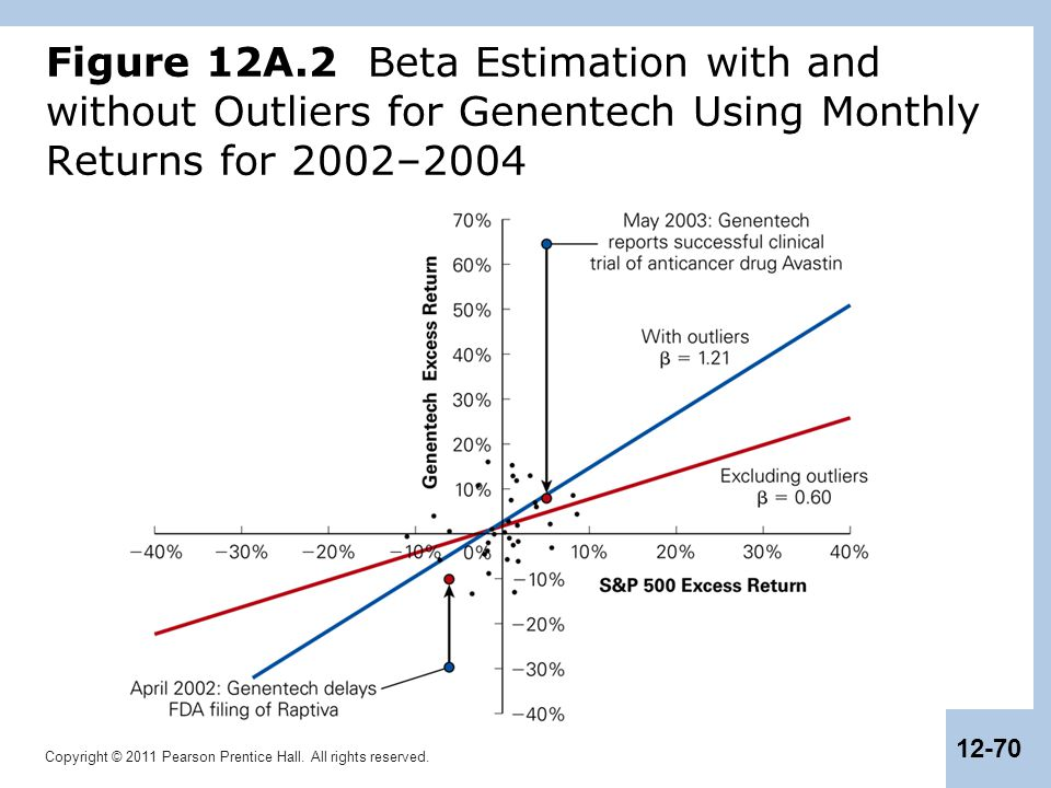 Figure 12A.2 Beta Estimation with and without Outliers for Genentech Using Monthly Returns for 2002–2004